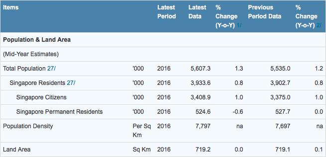 Singapore Population feb 2017